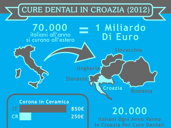 Cure Dentali in Croazia 2012 Preview